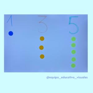 Ficha con los números de 1 al 3. Debajo de cada número se van poniendo 1,2 o 3 circulos