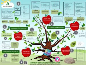 info interactiva SERVICIO ORDENACIÓN EDUCATIVA MÁLAGA