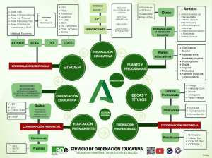 Directorio SERVICIO ORDENACIÓN EDUCATIVA MÁLAGA