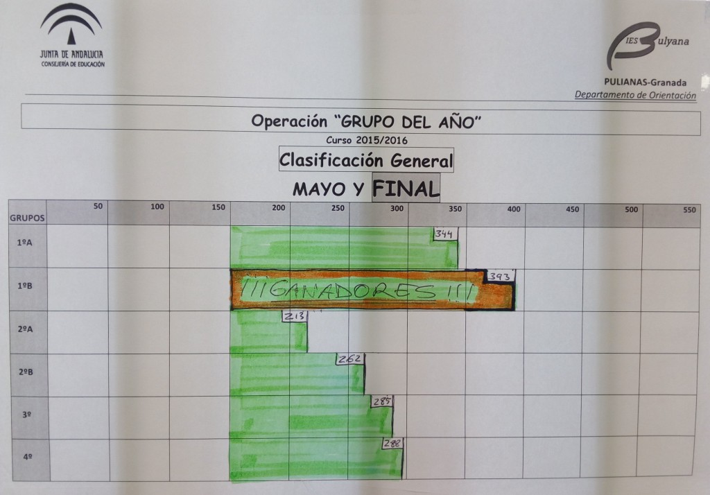 Clasificacion_Grupo_del_Año