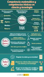 1_competencia_matematica_ciencia_tecnologia_CMCT