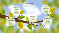 Plan acogida: Infantil  – COVID – 19