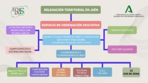 Equipo Técnico Provincial