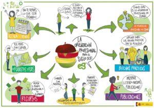 Euroguidance España: Portal de Orientación Profesional