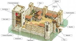 Modelo elaborado con las partes de un castillo