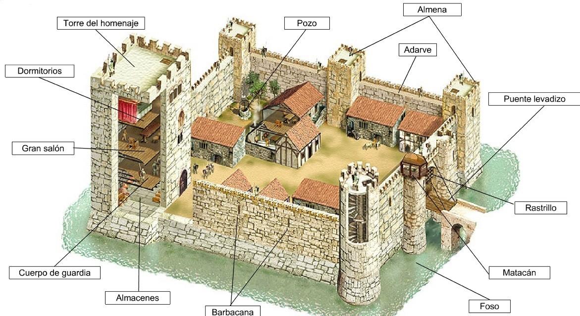 C 243 Mo Hacer Un Castillo O Una Iglesia Con Material