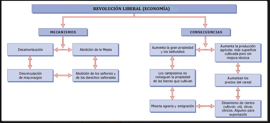 Revolución liberal (economía)