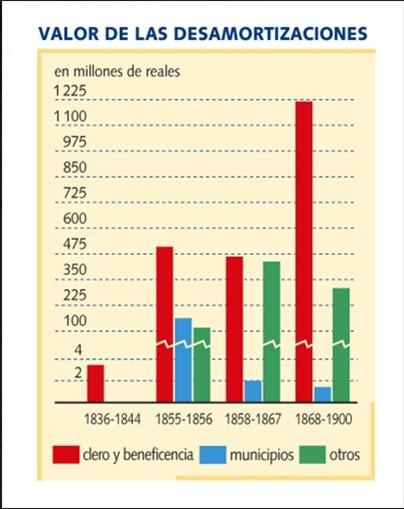 Valor de todas las desamortizaciones del siglo XIX