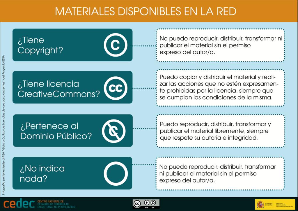 Cedec. Materiales disponibles en la red (CC BY-SA)