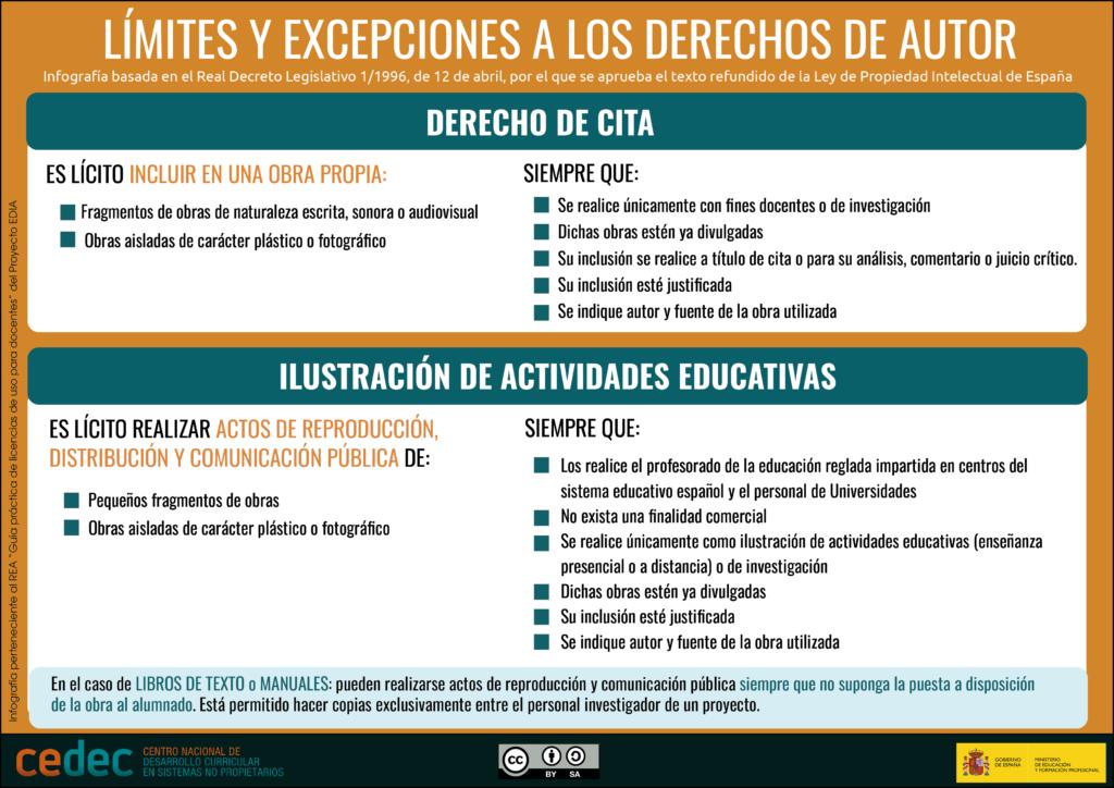 Cedec. Límites y excepciones a los derechso de autor (CC BY-SA)